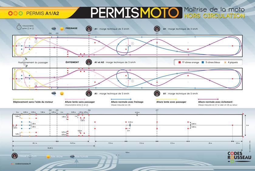 Plan du plateau version permis moto 2020